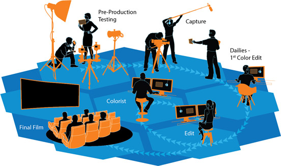 corporate video production workflow