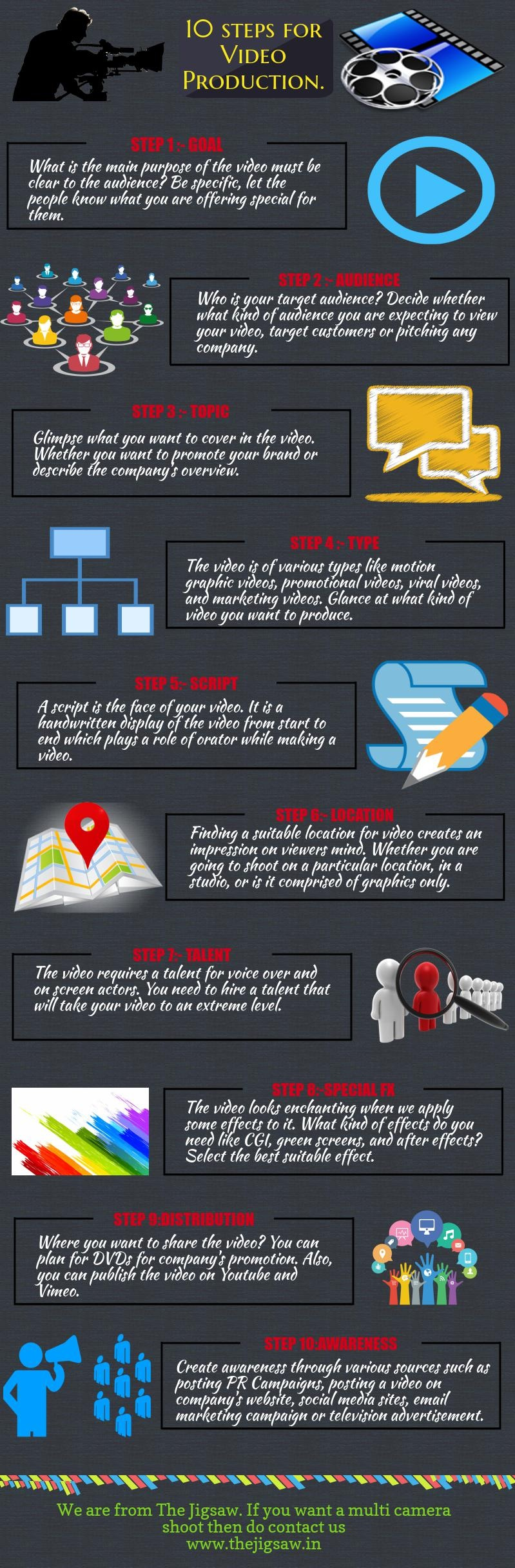 10 steps for Video Production.